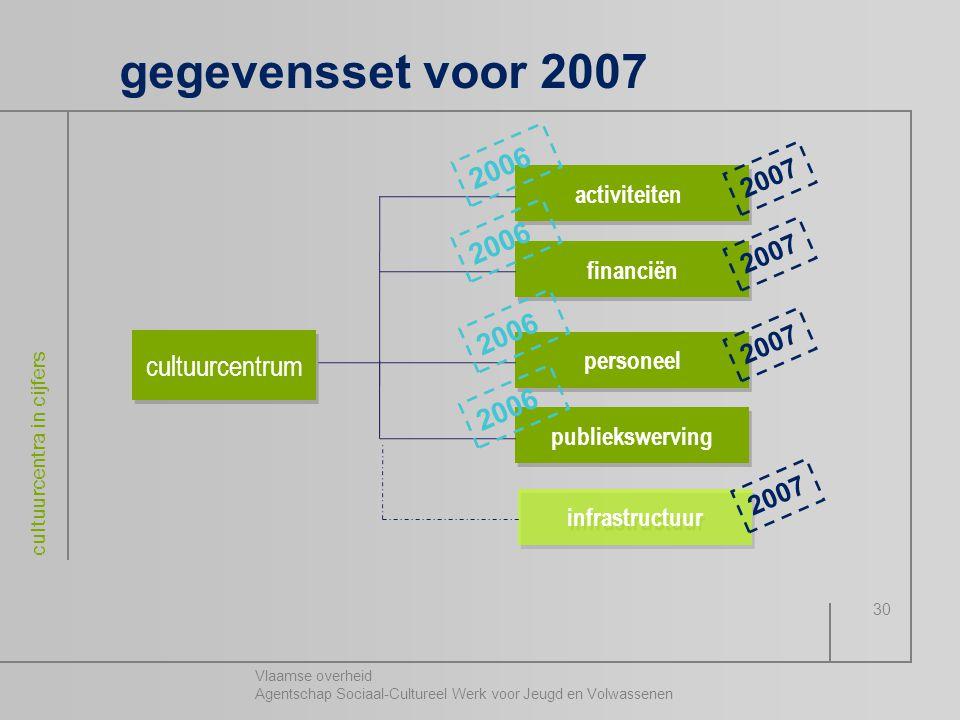gegevensset voor 2007 2006 2006 2006 cultuurcentrum 2006 2007 2007