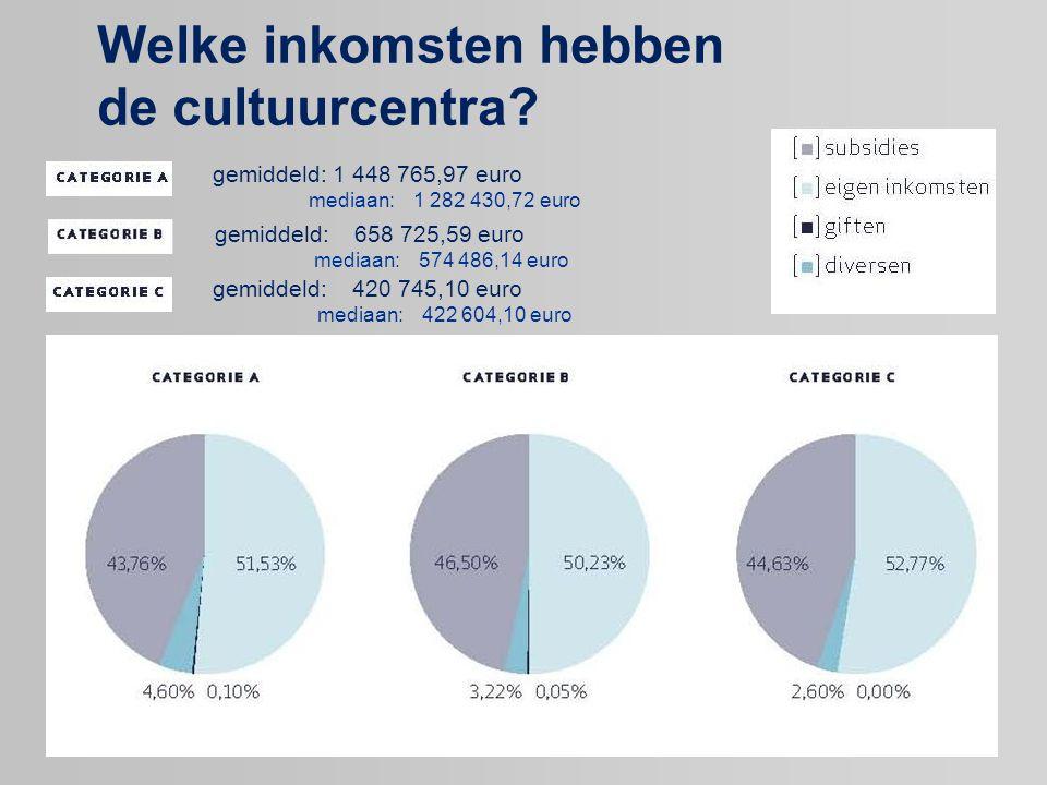 Welke inkomsten hebben de cultuurcentra