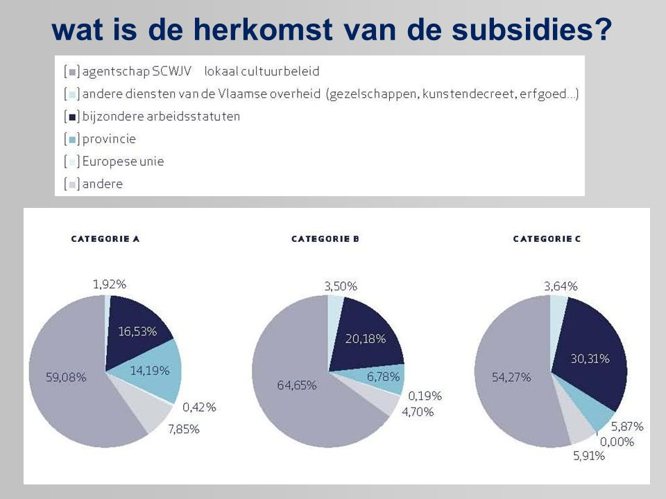 wat is de herkomst van de subsidies