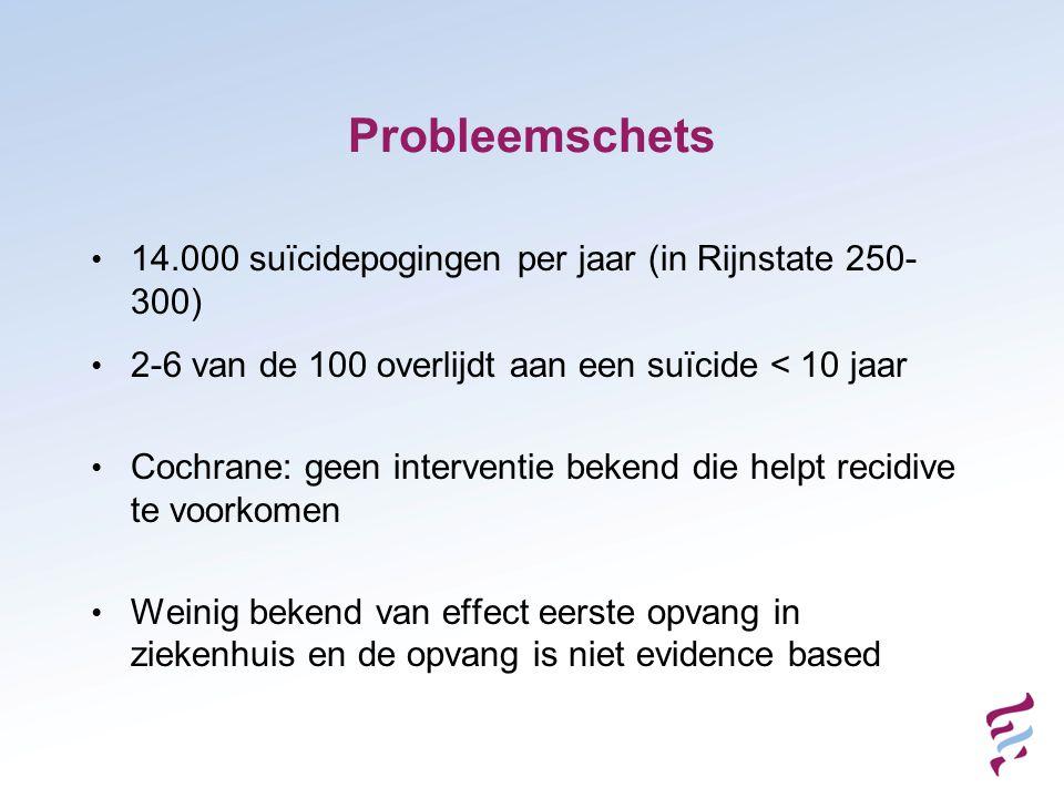 Probleemschets 14.000 suïcidepogingen per jaar (in Rijnstate 250-300)