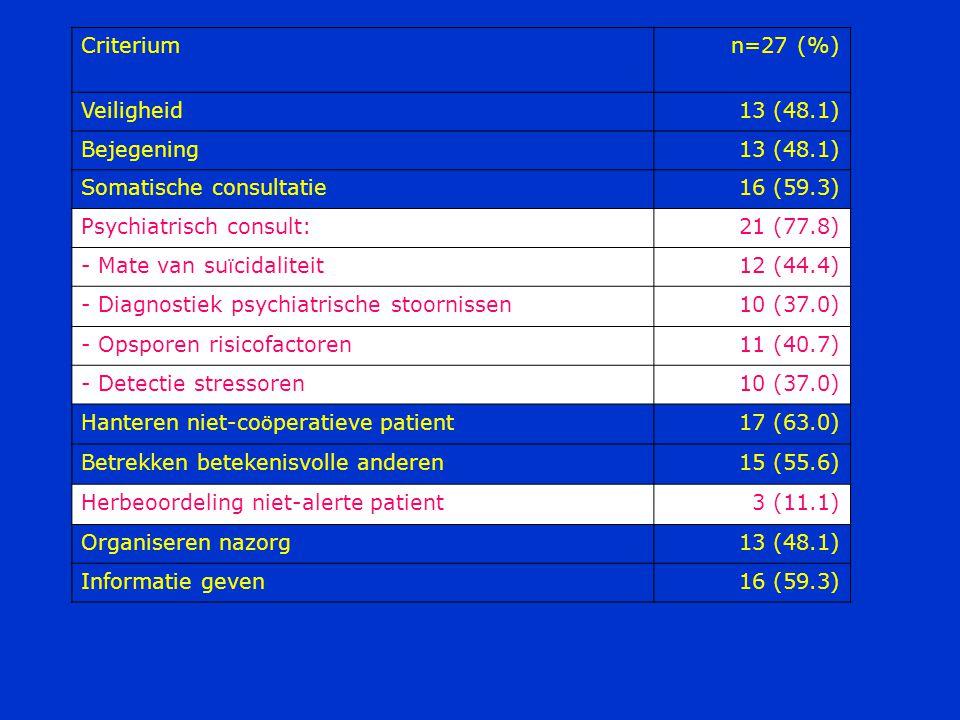 Criterium n=27 (%) Veiligheid. 13 (48.1) Bejegening. Somatische consultatie. 16 (59.3) Psychiatrisch consult: