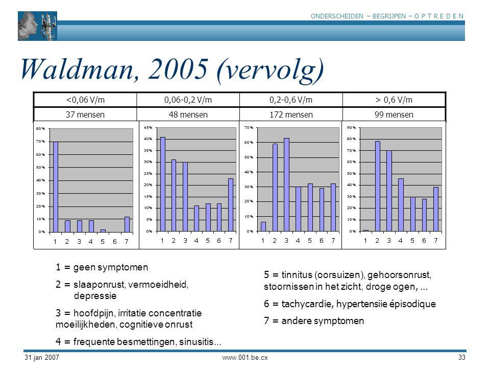 Waldman, 2005 (vervolg) 1 = geen symptomen
