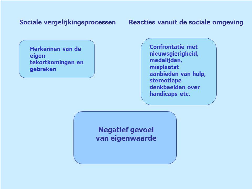 Negatief gevoel van eigenwaarde