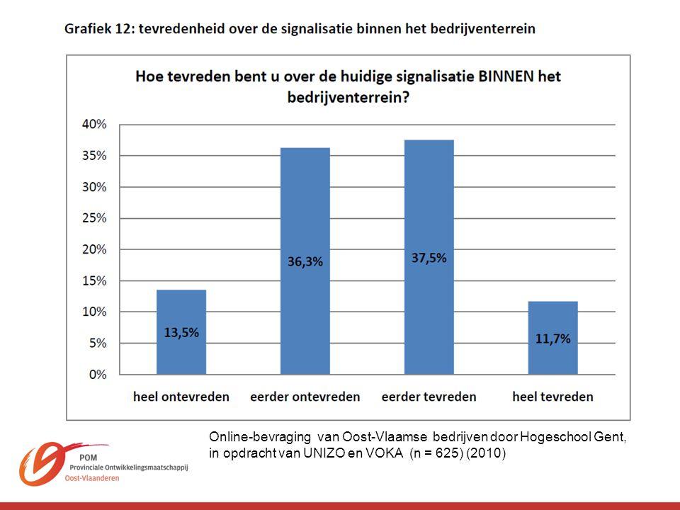 Online-bevraging van Oost-Vlaamse bedrijven door Hogeschool Gent,