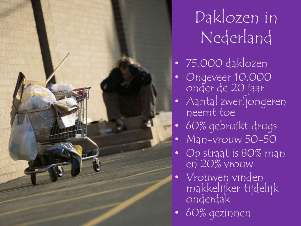 Daklozen in Nederland 75.000 daklozen Ongeveer 10.000 onder de 20 jaar