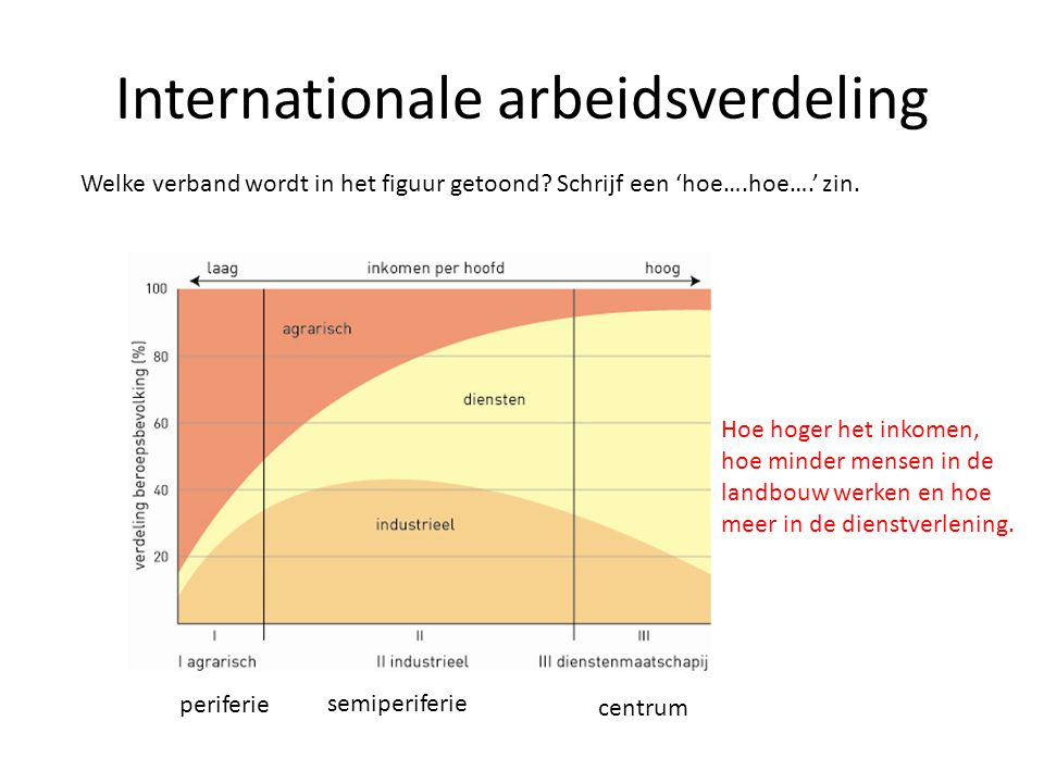 Internationale arbeidsverdeling