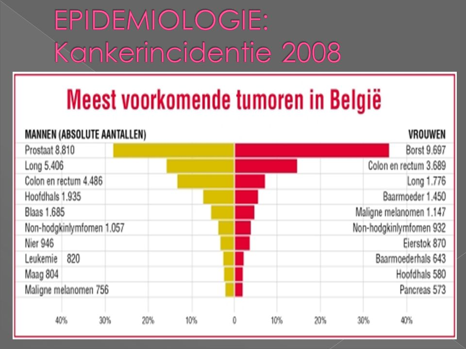 EPIDEMIOLOGIE: Kankerincidentie 2008