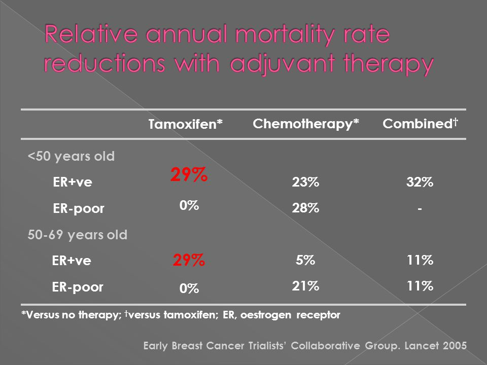 Relative annual mortality rate reductions with adjuvant therapy