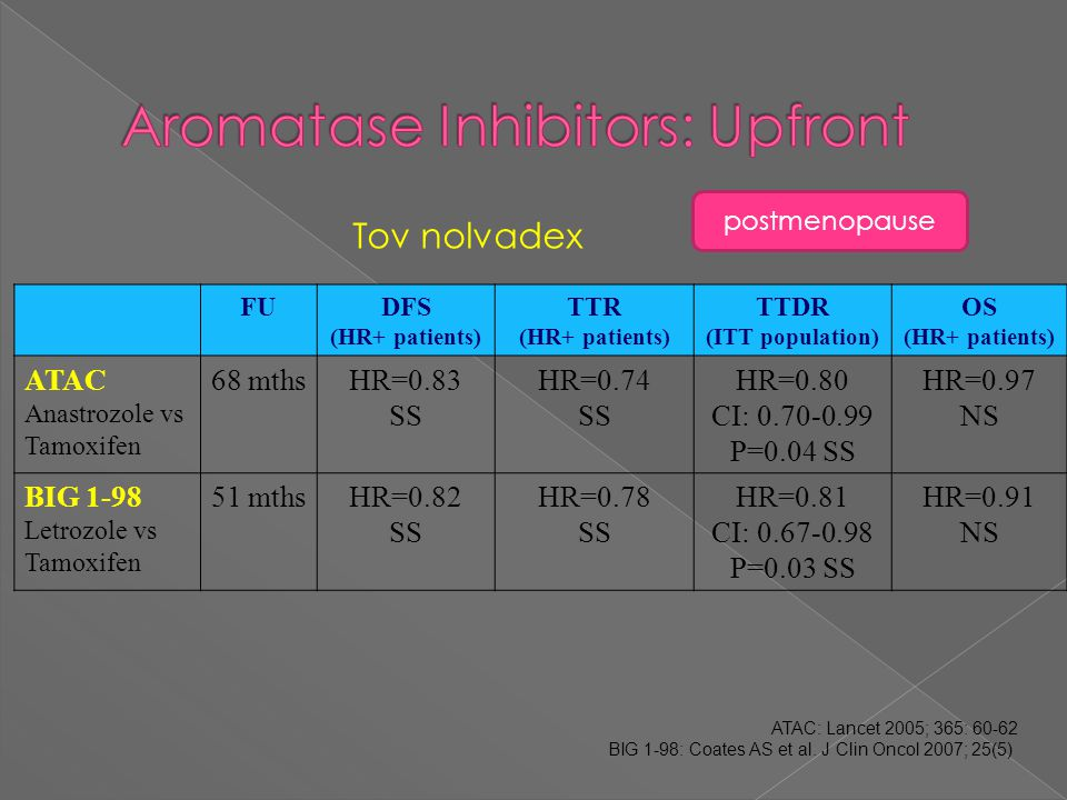 Aromatase Inhibitors: Upfront