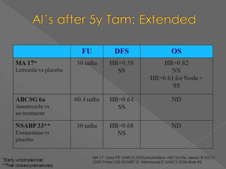 AI's after 5y Tam: Extended