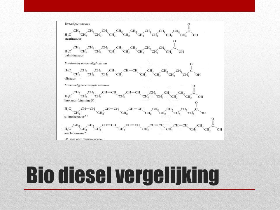 Bio diesel vergelijking