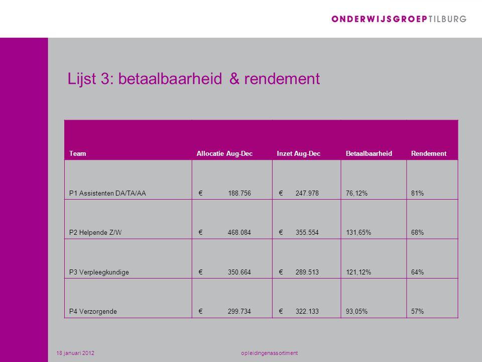 Lijst 3: betaalbaarheid & rendement