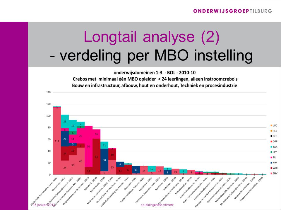 Longtail analyse (2) - verdeling per MBO instelling