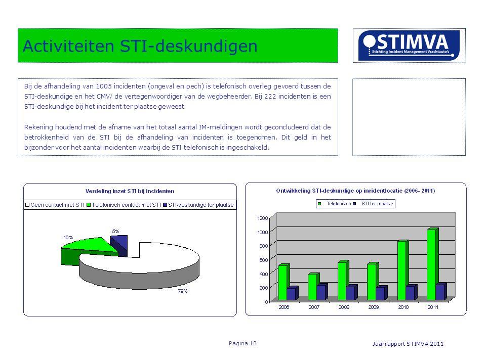 Activiteiten STI-deskundigen