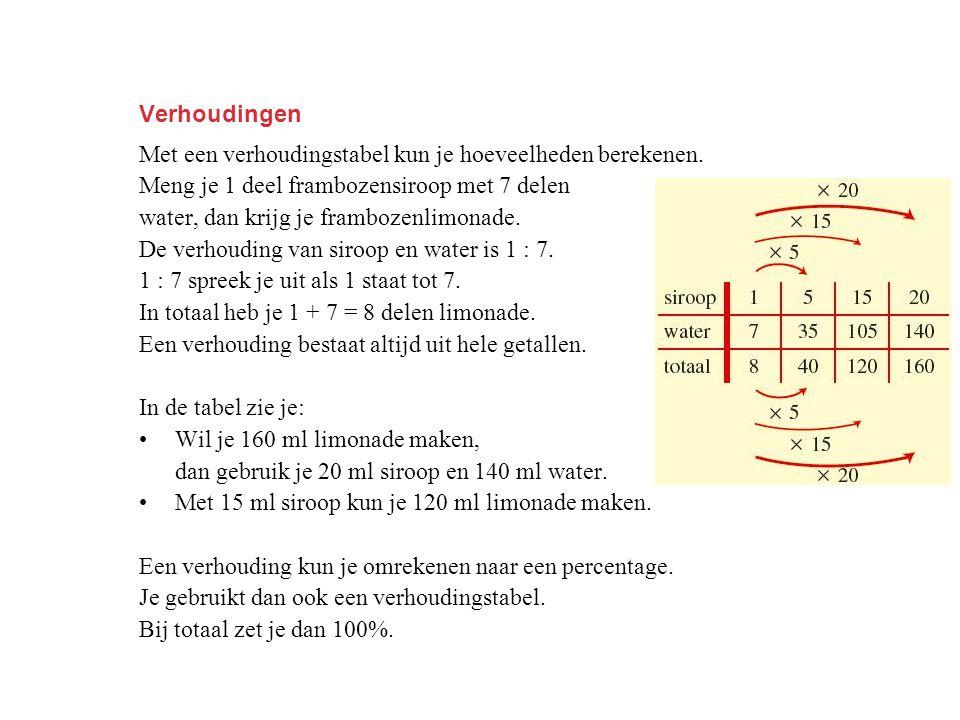 Verhoudingen Met een verhoudingstabel kun je hoeveelheden berekenen. Meng je 1 deel frambozensiroop met 7 delen.