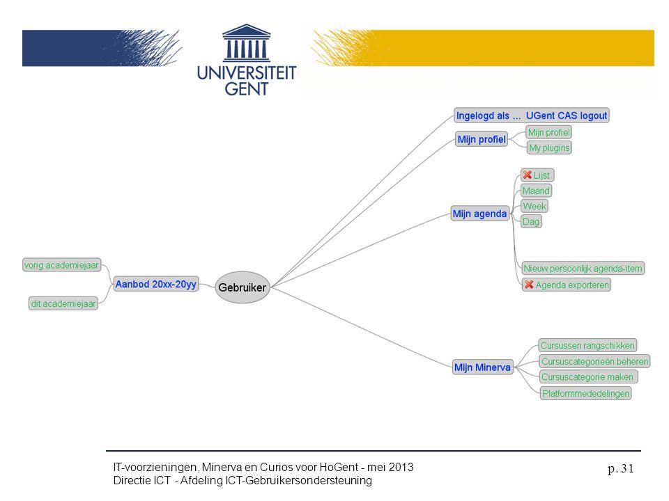 IT-voorzieningen, Minerva en Curios voor HoGent - mei 2013 Directie ICT - Afdeling ICT-Gebruikersondersteuning