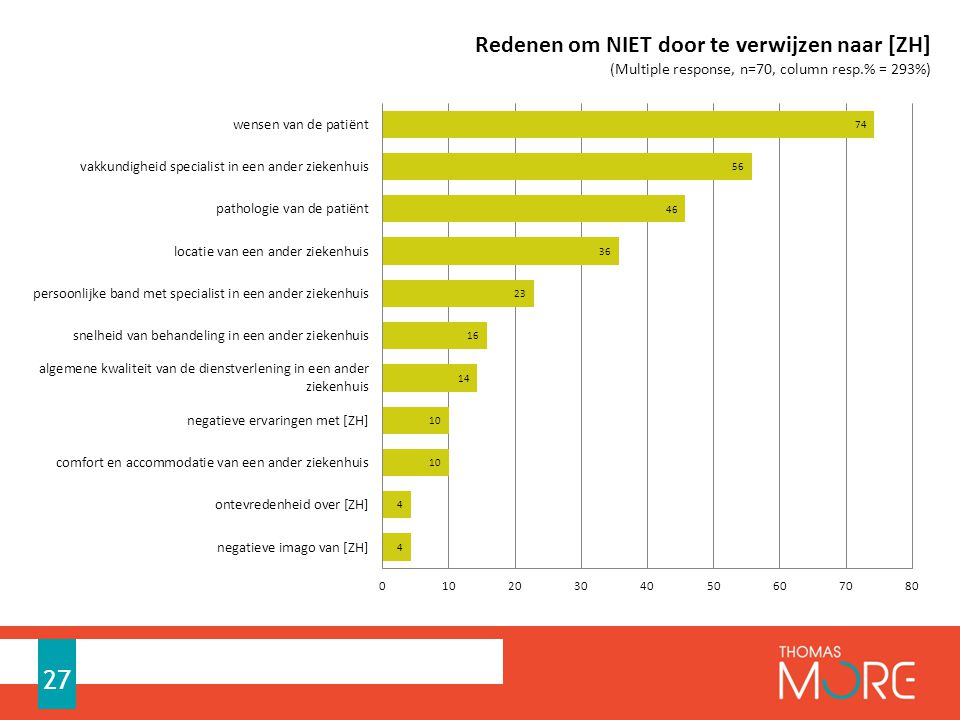 Formlering multiple response; 70 respondenten gaven elk gemiddeld 3 antwoorden (293%)