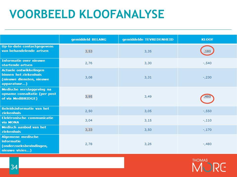 Voorbeeld kloofanalyse
