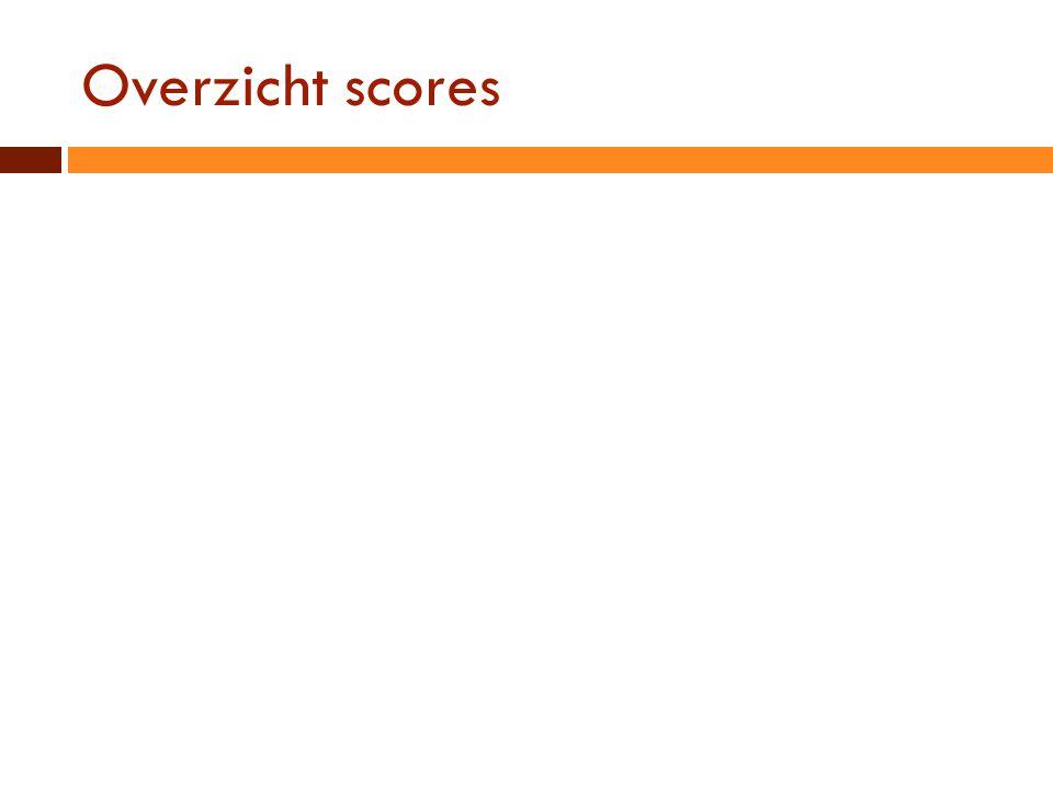 Overzicht scores Uitdelen 2e tafelronde!
