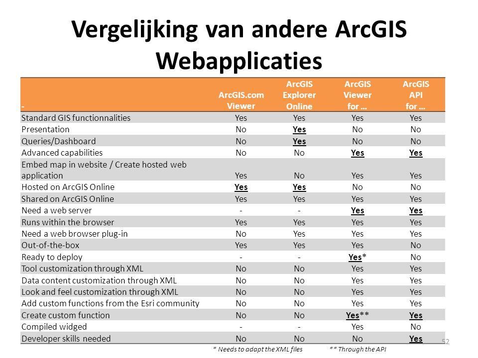 Vergelijking van andere ArcGIS Webapplicaties