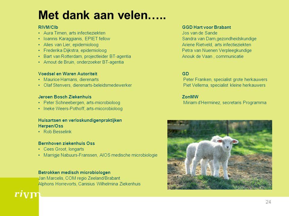 Met dank aan velen….. RIVM/CIb GGD Hart voor Brabant
