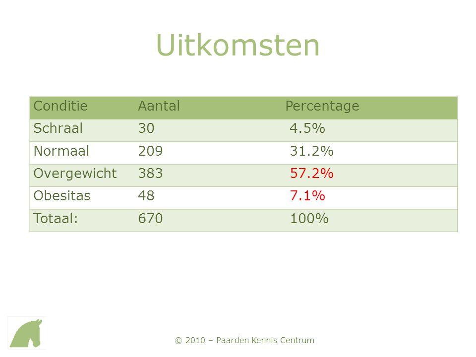 Uitkomsten Conditie Aantal Percentage Schraal 30 4.5% Normaal 209
