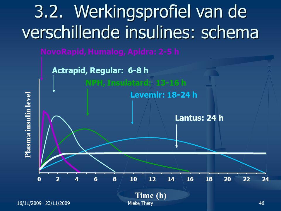 3.2. Werkingsprofiel van de verschillende insulines: schema