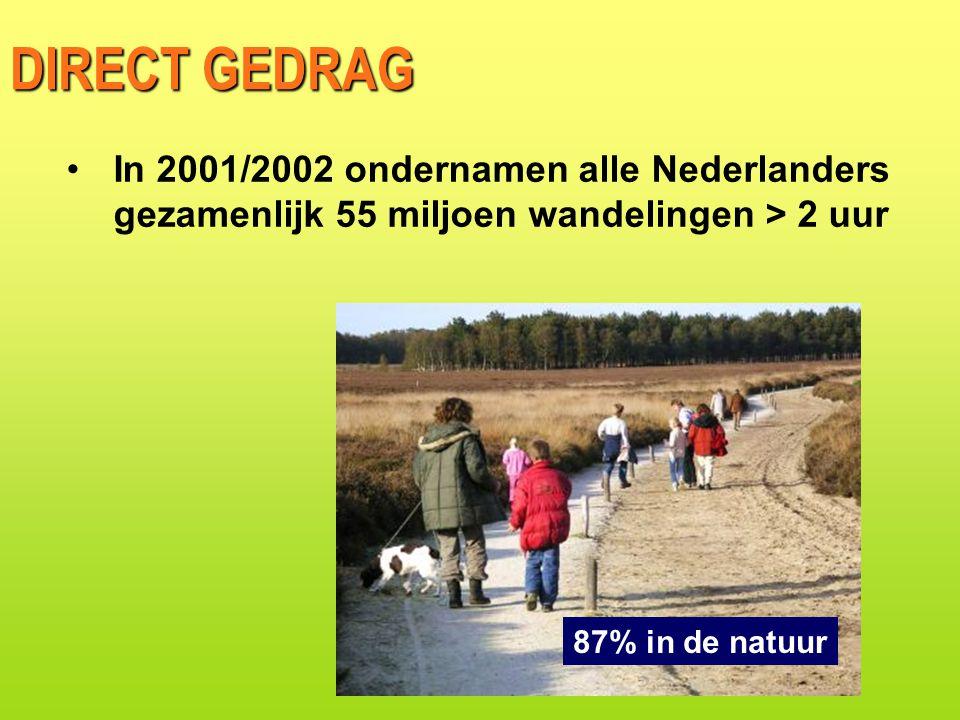 DIRECT GEDRAG In 2001/2002 ondernamen alle Nederlanders gezamenlijk 55 miljoen wandelingen > 2 uur.