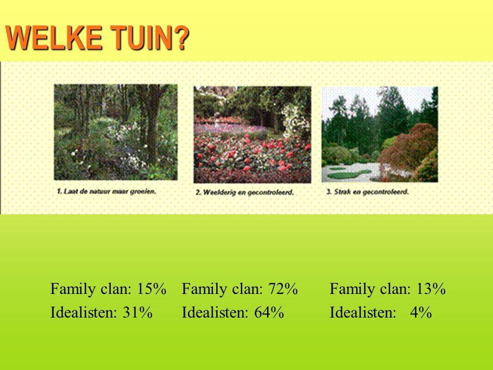 WELKE TUIN Family clan: 15% Idealisten: 31% Family clan: 72%