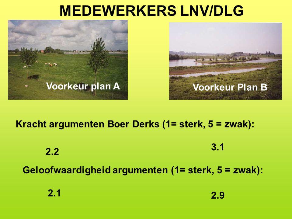 MEDEWERKERS LNV/DLG Voorkeur plan A Voorkeur Plan B