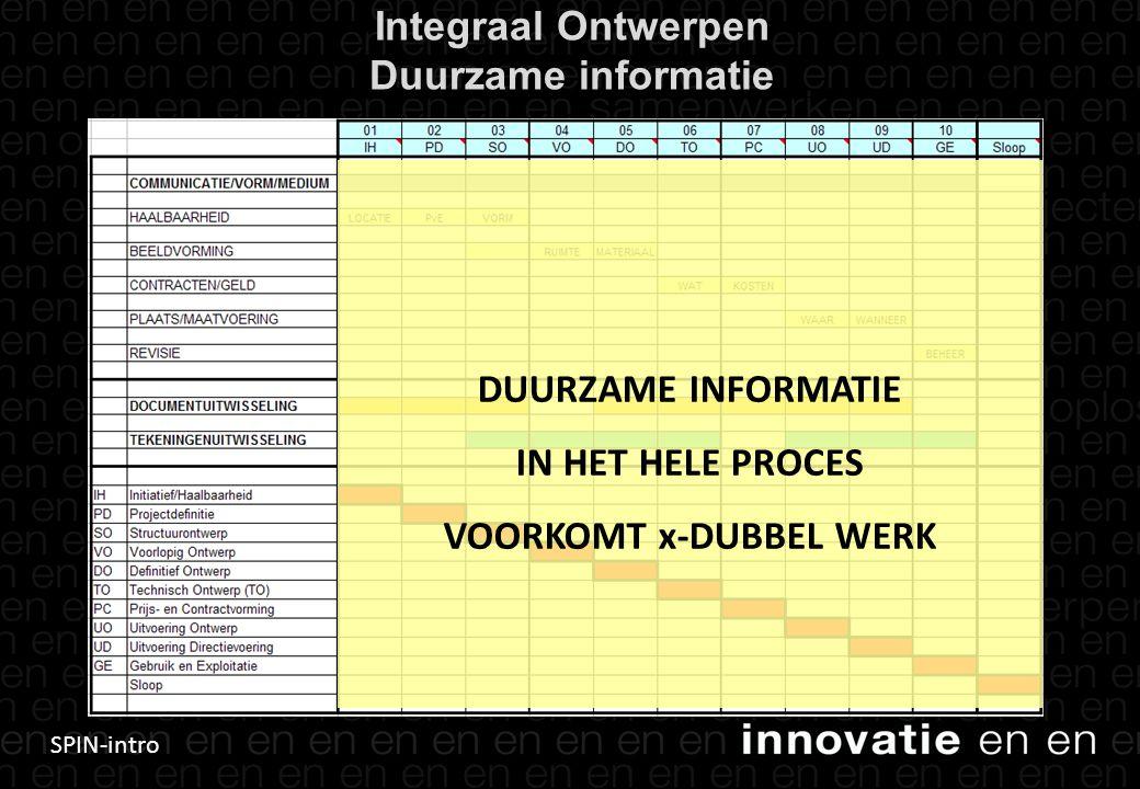Integraal Ontwerpen Duurzame informatie