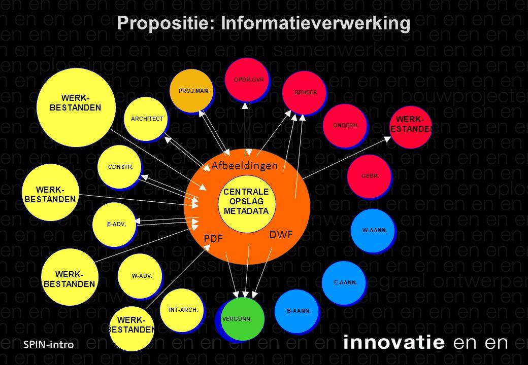 Propositie: Informatieverwerking