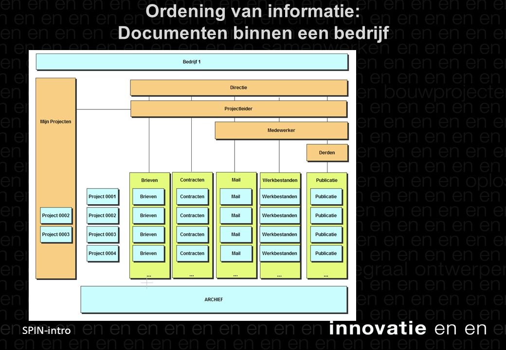 Ordening van informatie: Documenten binnen een bedrijf