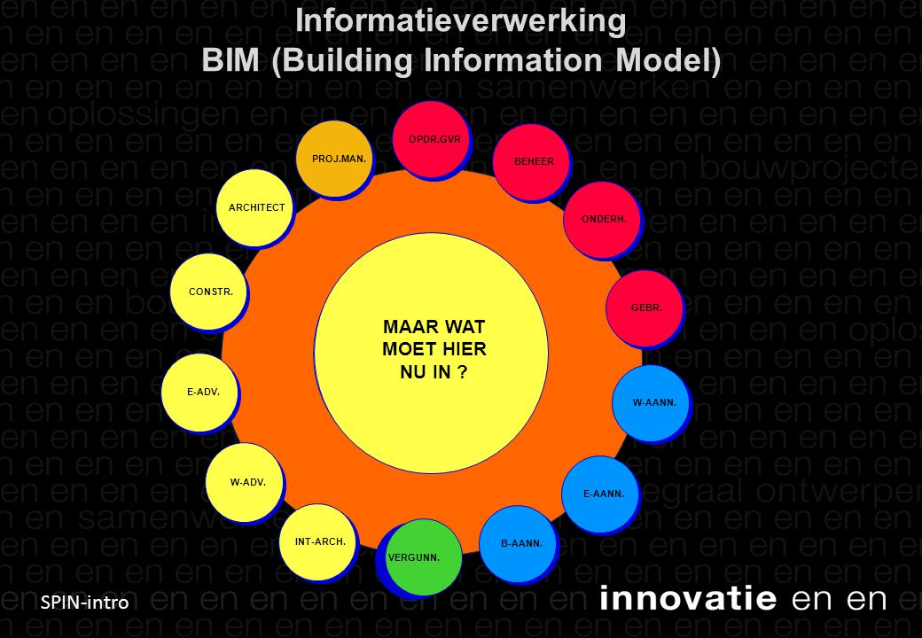 Informatieverwerking BIM (Building Information Model)
