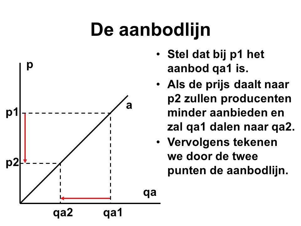 De aanbodlijn Stel dat bij p1 het aanbod qa1 is. p