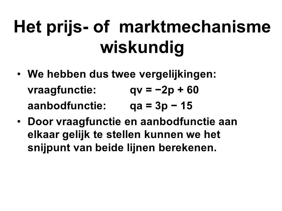 Het prijs- of marktmechanisme wiskundig