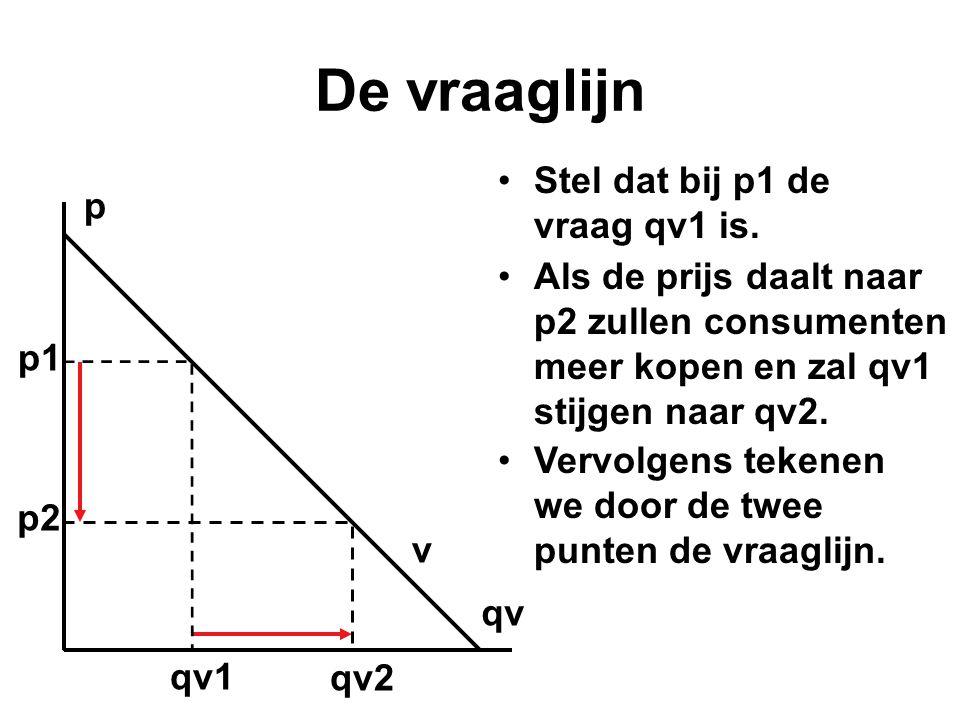 De vraaglijn Stel dat bij p1 de vraag qv1 is. p
