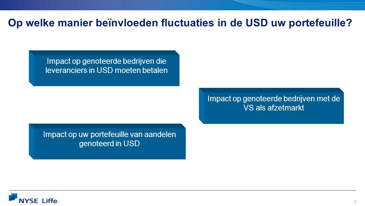 Op welke manier beïnvloeden fluctuaties in de USD uw portefeuille
