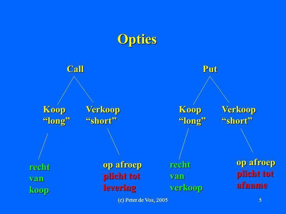Opties Call Put Koop long Verkoop short Koop long Verkoop