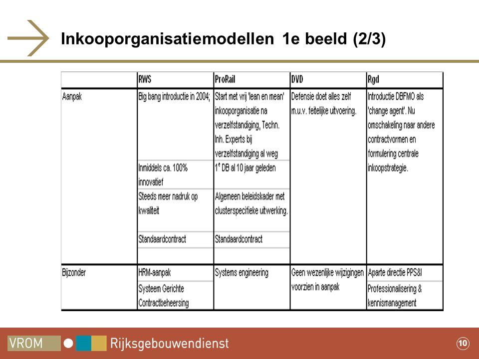 Inkooporganisatiemodellen 1e beeld (2/3)
