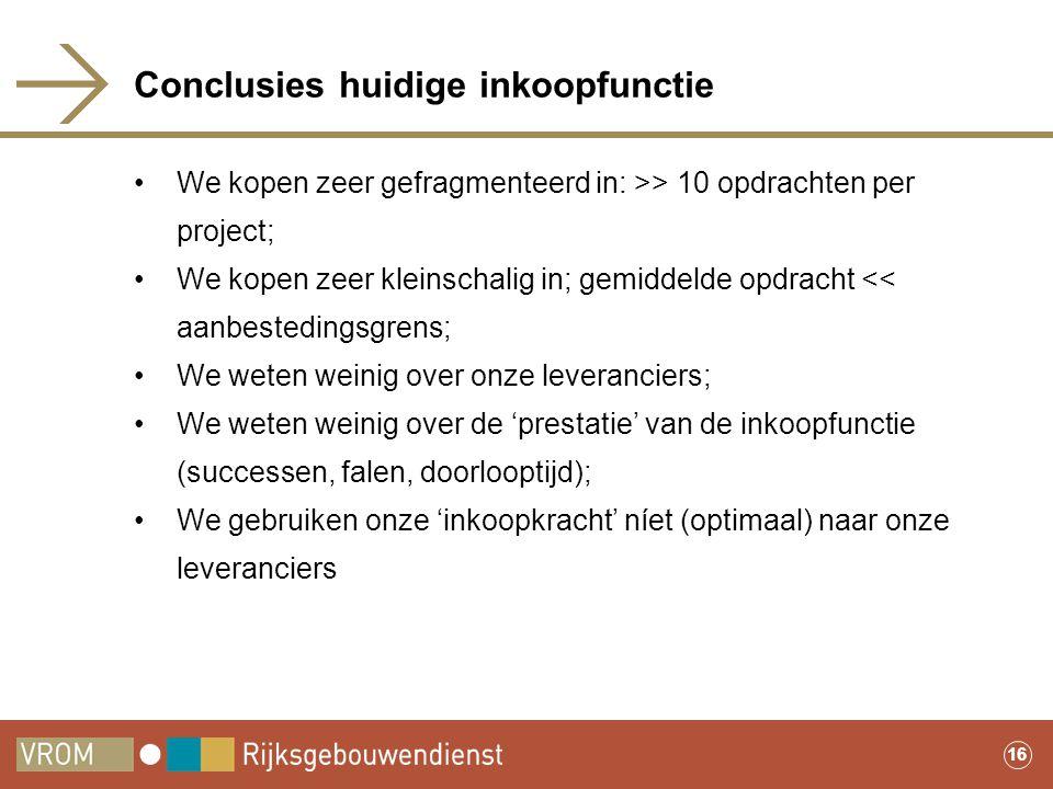 Conclusies huidige inkoopfunctie
