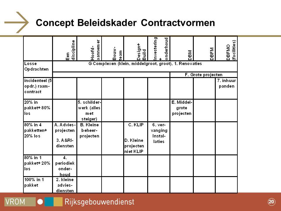 Concept Beleidskader Contractvormen