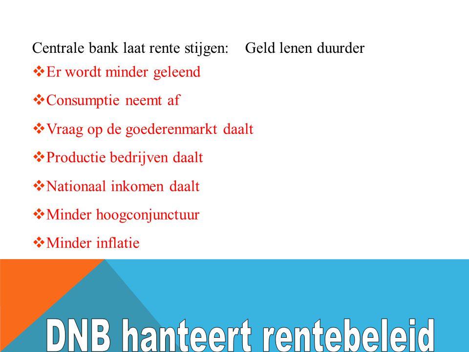 DNB hanteert rentebeleid