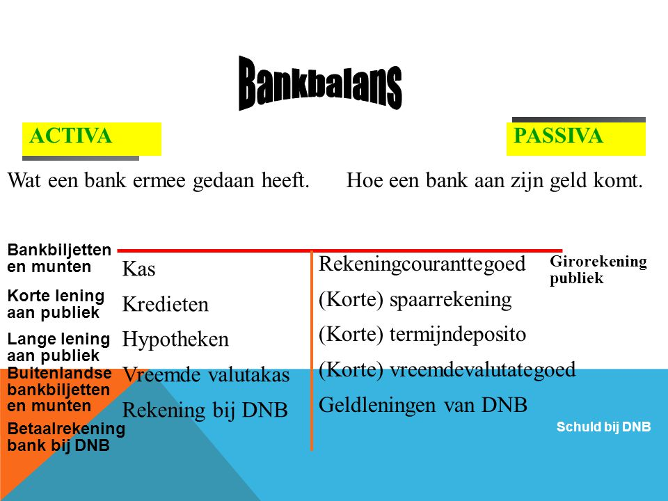 Bankbalans RECHTS LINKS ACTIVA PASSIVA