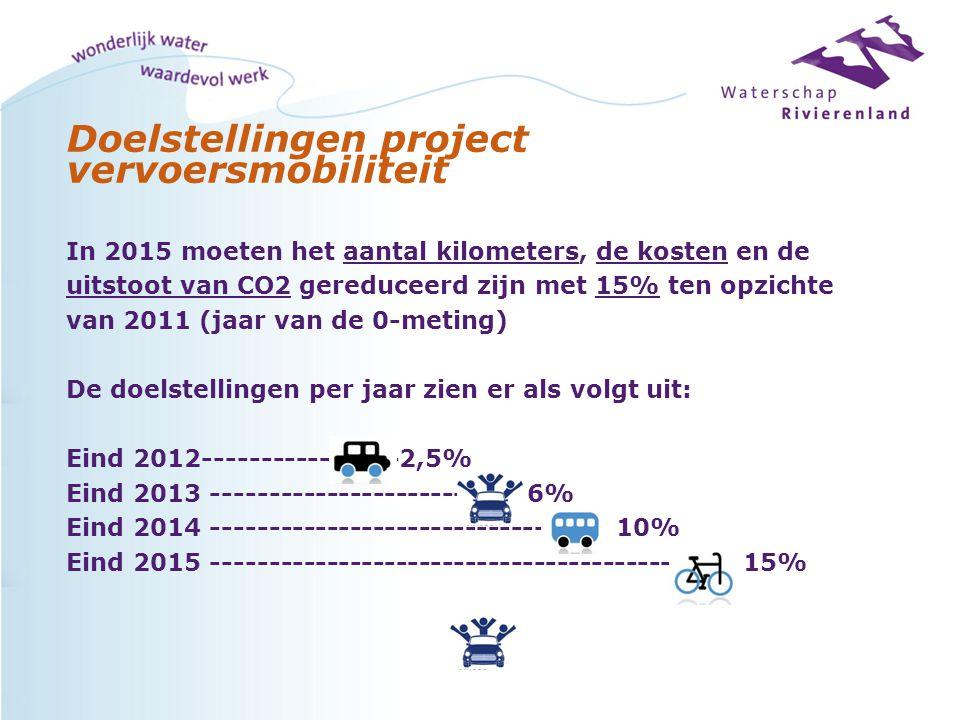 Doelstellingen project vervoersmobiliteit