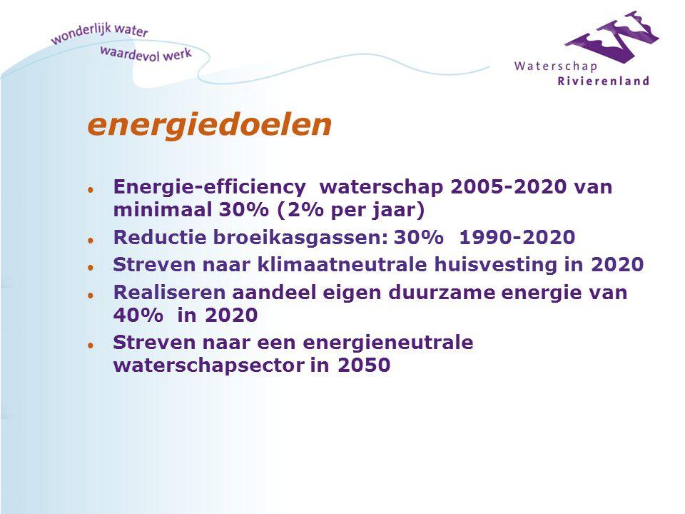 energiedoelen Energie-efficiency waterschap 2005-2020 van minimaal 30% (2% per jaar) Reductie broeikasgassen: 30% 1990-2020.