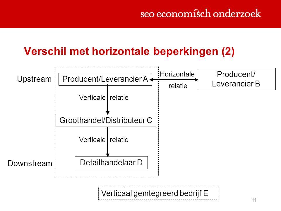Verschil met horizontale beperkingen (2)