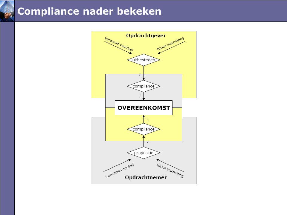 Compliance nader bekeken