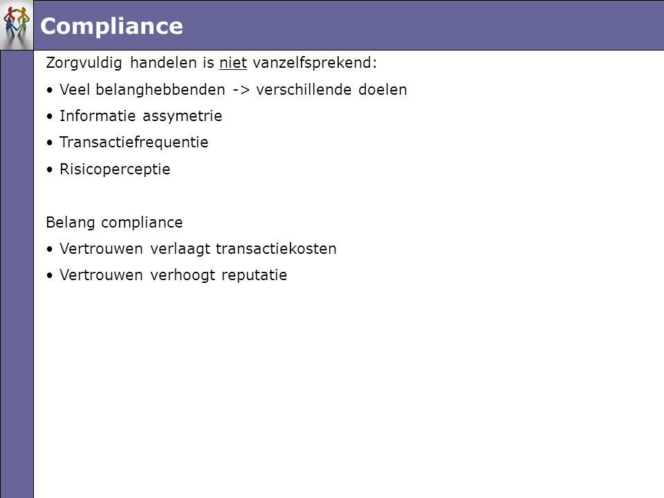 Compliance Zorgvuldig handelen is niet vanzelfsprekend: