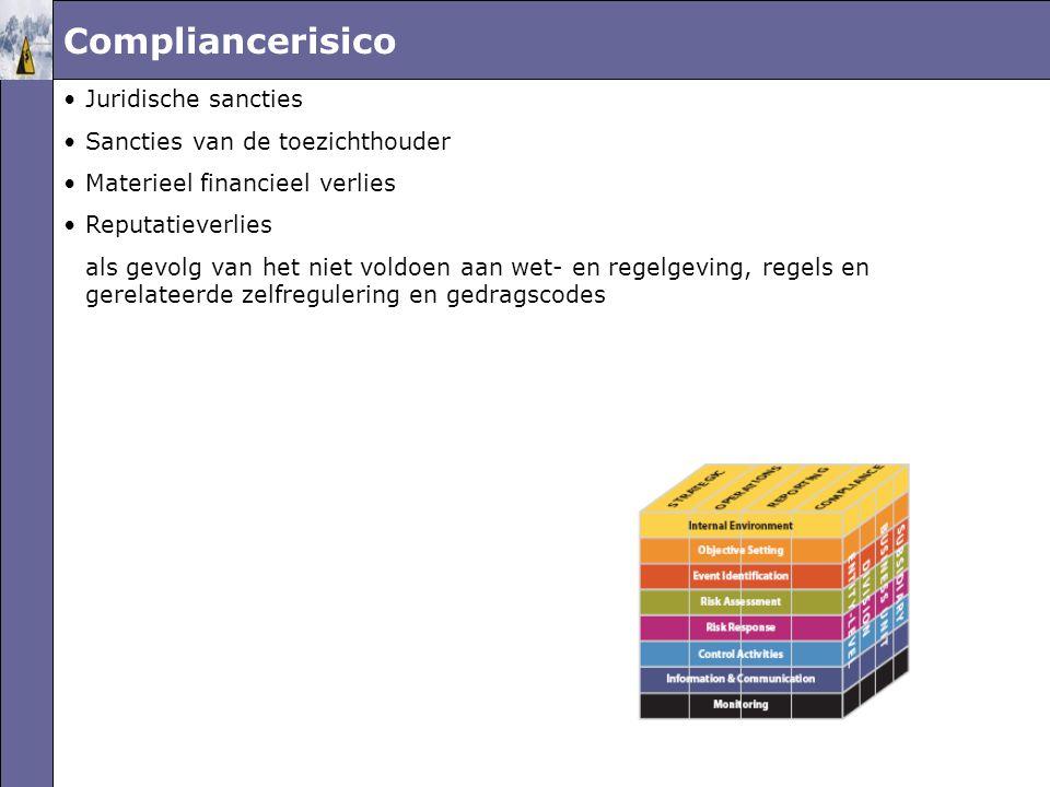 Compliancerisico Juridische sancties Sancties van de toezichthouder